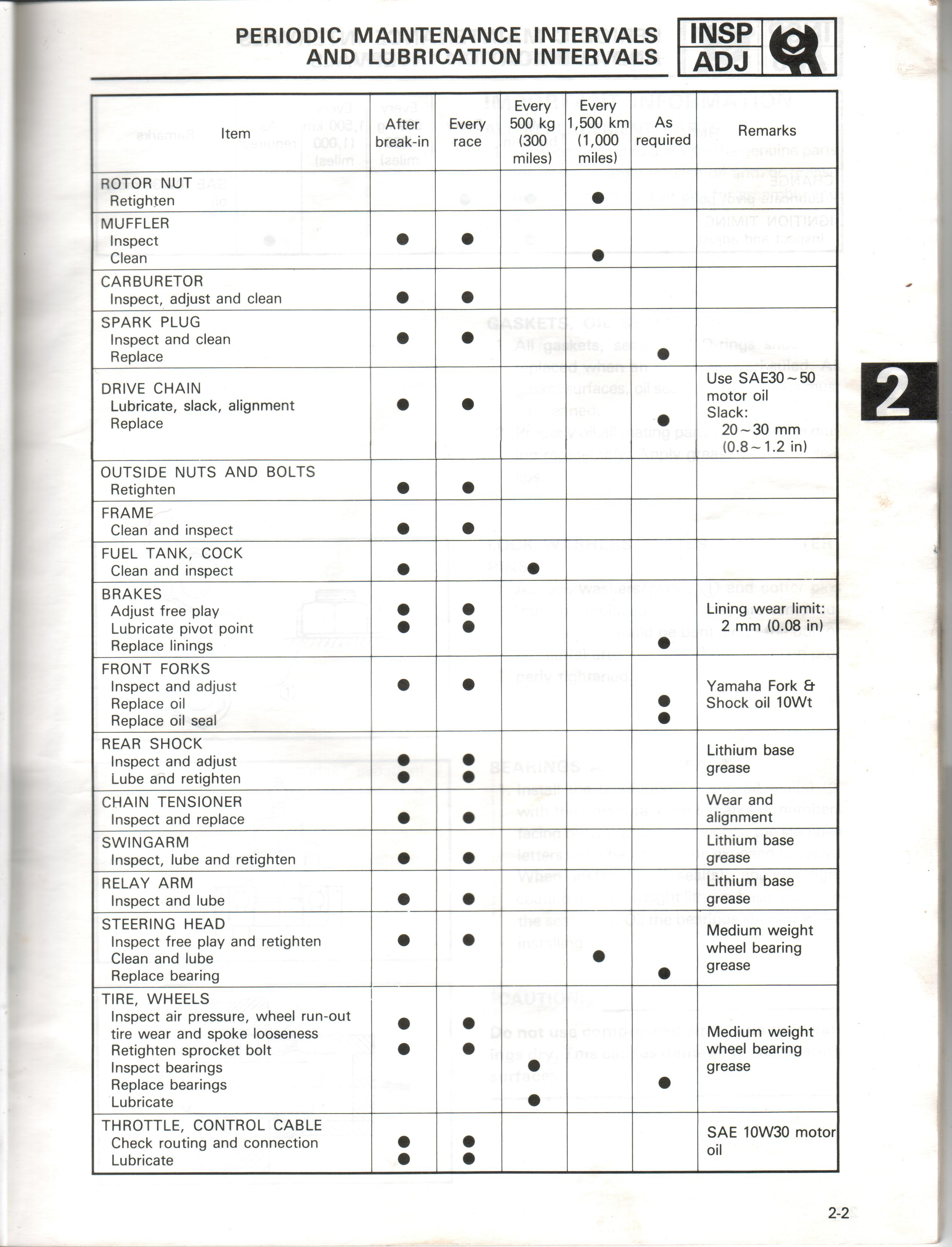 Yamaha ty manual periodic maintenance intervals and lubrication intervals chart nvjuhfo Image collections